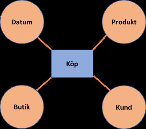 Dimensionsmodell