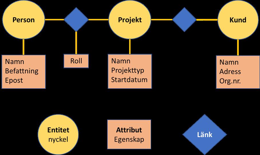 Entitetsbaserad_datamodell