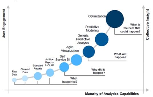HR analytics mognadstrappa