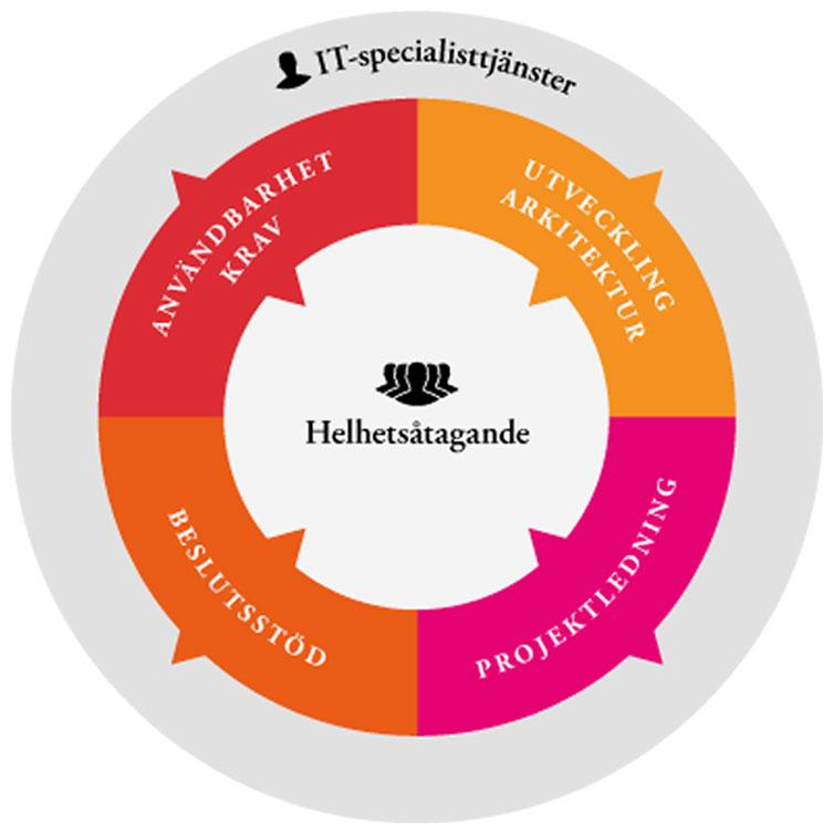 IT-specialisttjänster - Användbarshetskrav, utvecklingsarkitektur, projektledning och beslutsstöd